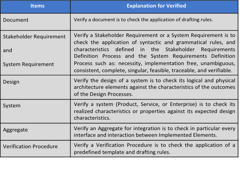 File:Examples of verified items.png