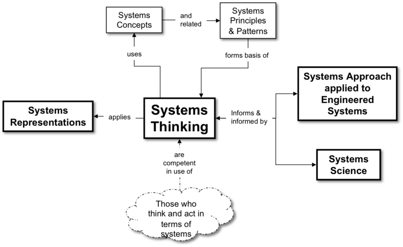 File:Fig2 Systems Thinking and Systems Science RA.png