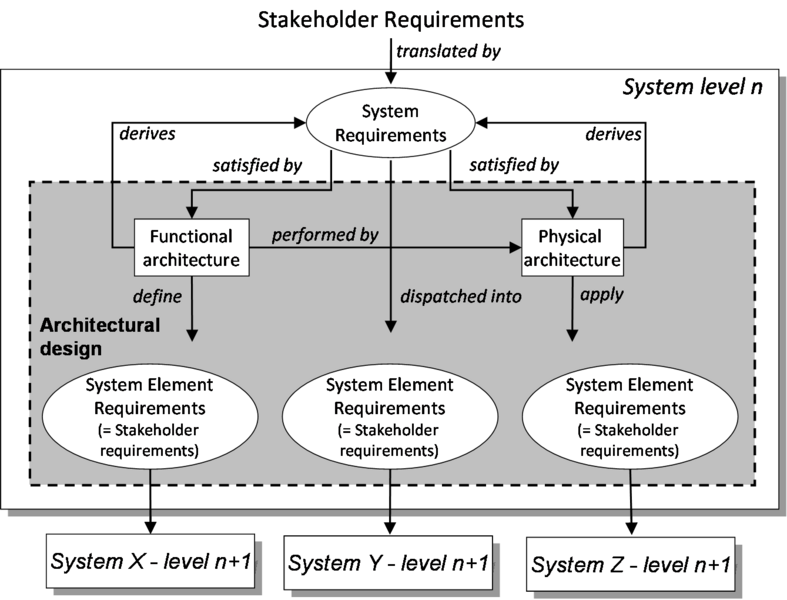 File:SEBoKv05 KA-SystDef Requirements and Design in each system block.png