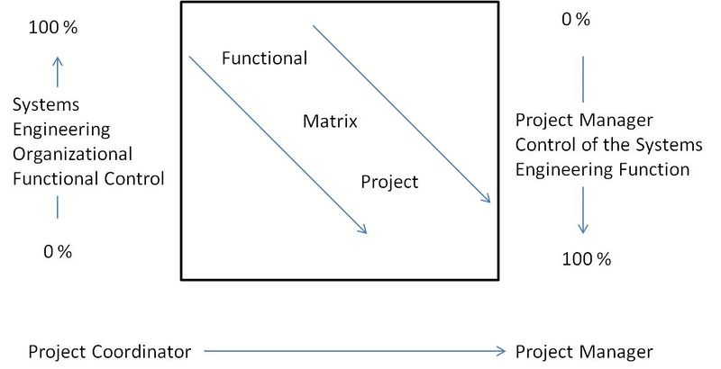 File:P6 Fig1 The Organizational Continuum KN.jpg