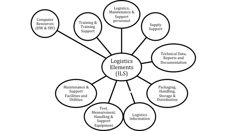 File:Typical Integrated Logistics Support (ILS) Supporting Systems.PNG