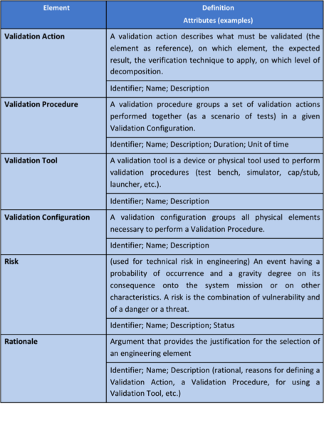 File:Main ontology elements as handled within validation.png
