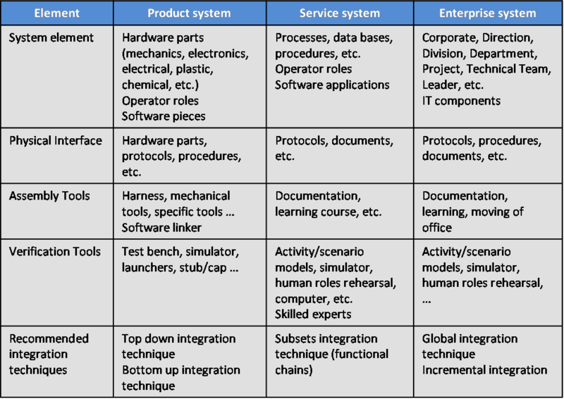 File:SEBoKv05 KA-SystRealiz integration elements for Product-Service-Enterprise.png