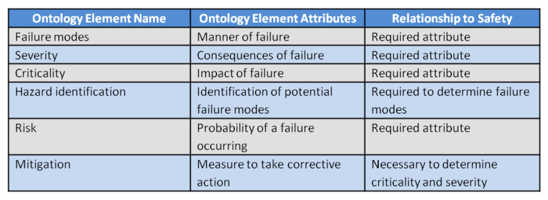 File:Table Safety Ontology.png