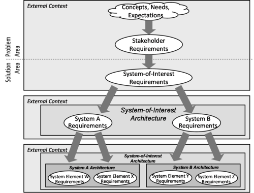 Figure 1. Top-down Development of Architecture and Design, and ...: sebokwiki.org/wiki/System_Definition