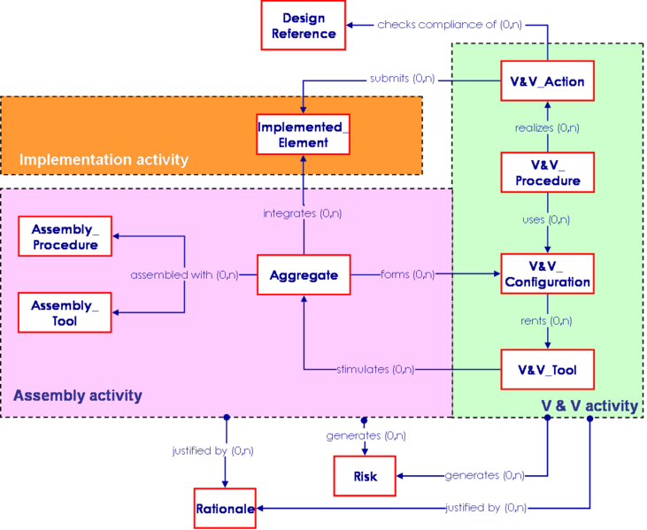 File:SEBoKv05 KA-SystRealiz Integration relationships.png