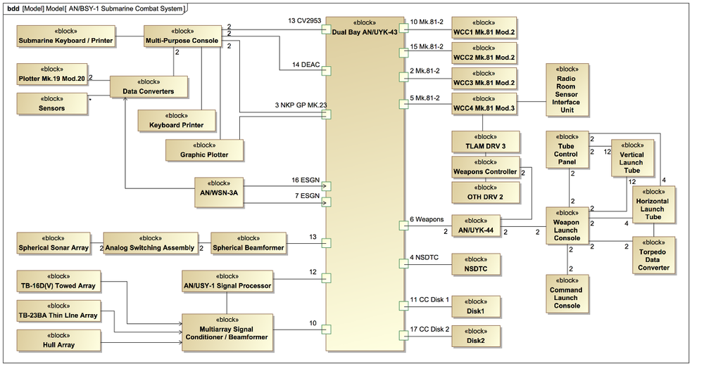 1000px AN_BSY 1_Submarine_Combat_System wiring diagram for security camera 5 on wiring diagram for security camera