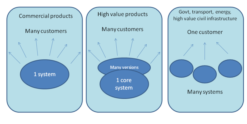 File:3 kinds of systems business.png