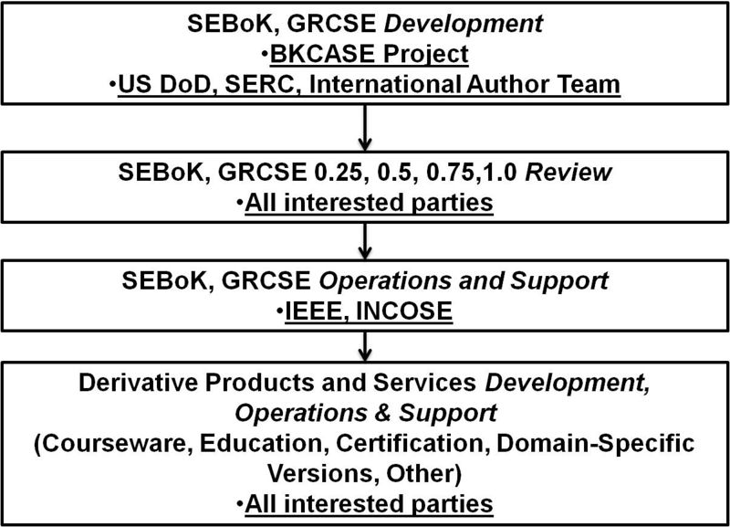 File:P1 Scope and Con SEbok LC and Cont Related Agents BB.jpg