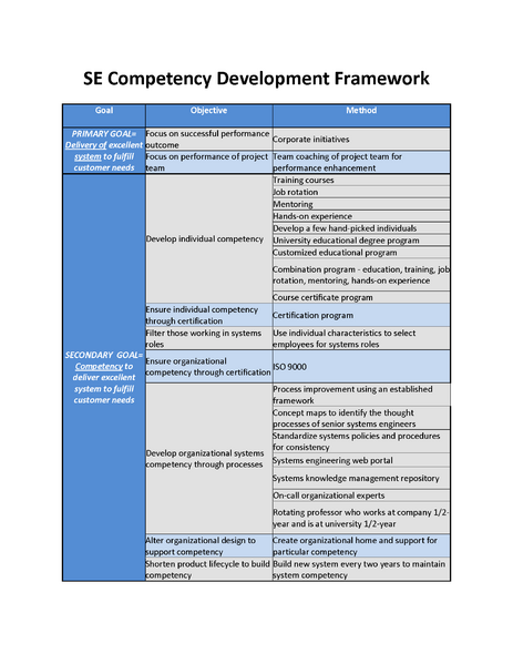 File:SE Competency Development Framework.png