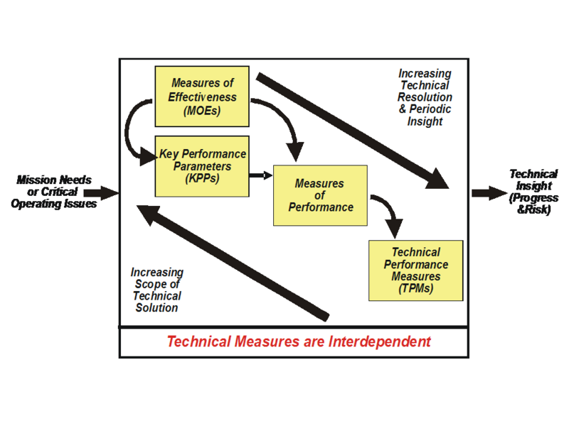 File:Technical Measures Relationship-Figure 3.png
