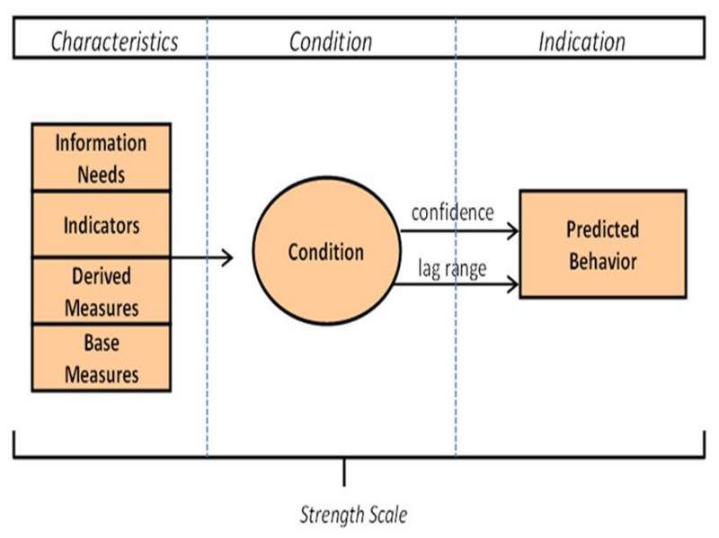 File:Composition of Leading Indicator-Figure 2.png