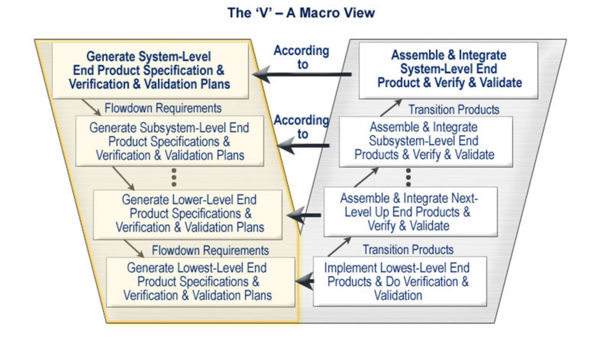systems engineering vee diagram engineering process