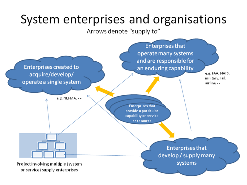 File:System enterprises and organizations.png