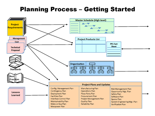 Integration of Process and Product Models - SEBoK