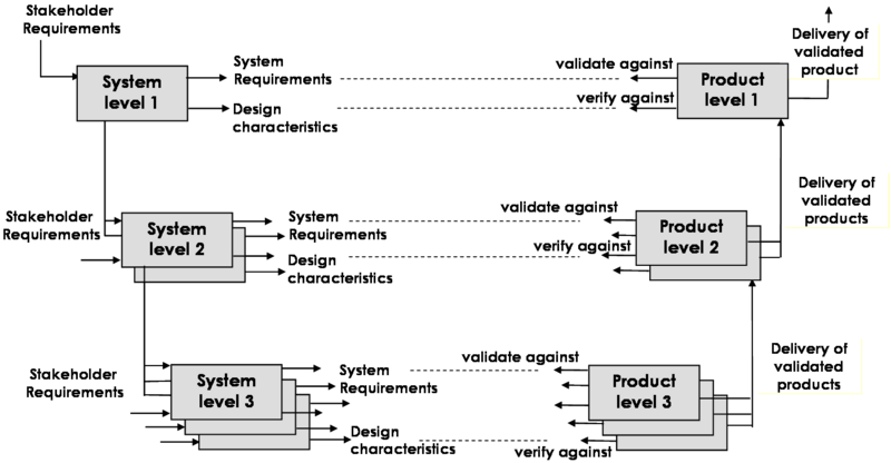 File:SEBoKv05 KA-SystRealiz Verification and Validation level by level.png