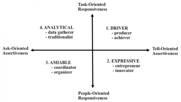 difference between task oriented and relationship leadership