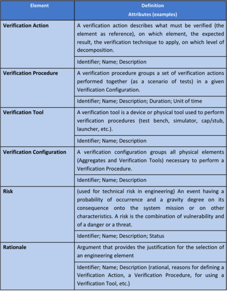 File:Main ontology elements as handled within verification.png