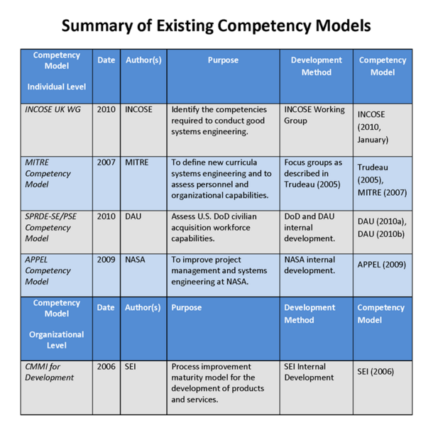 File:Summary of Existing Competency Models NoWhiteS.PNG