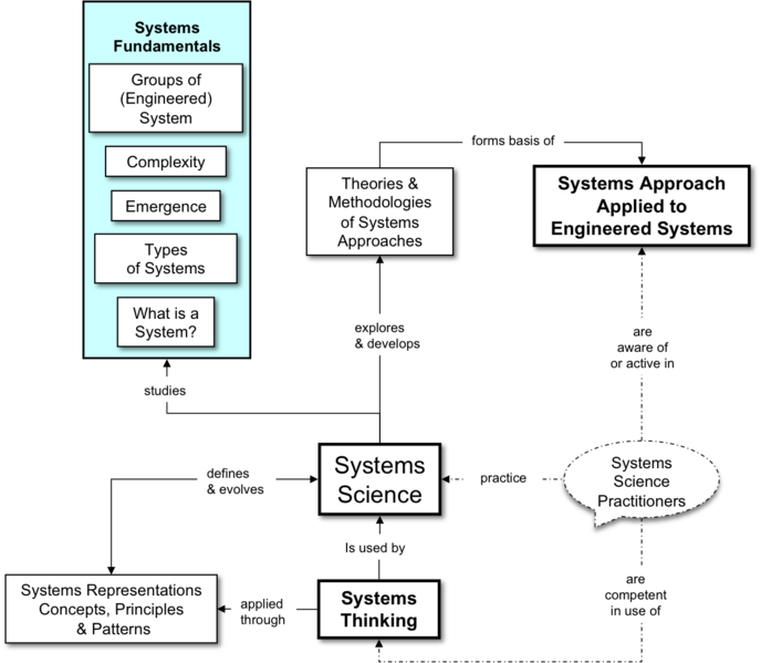 File:Fig 1 Systems Science and Systems Thinking RA.png