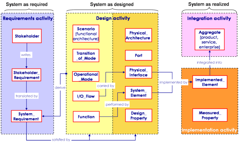 File:SEBoKv05 KA-SystDef A simplified meta-data model for system development.png