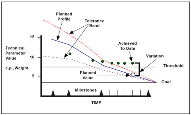 File:TPM Chart from INCOSE SELIG.png