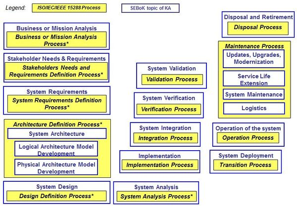 Engineering Knowledge Map : Systems engineering and management sebok