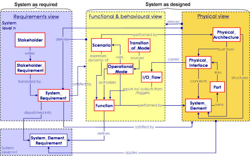 File:SEBoKv05 KA-SystDef A simplified ontology for System Definition.png
