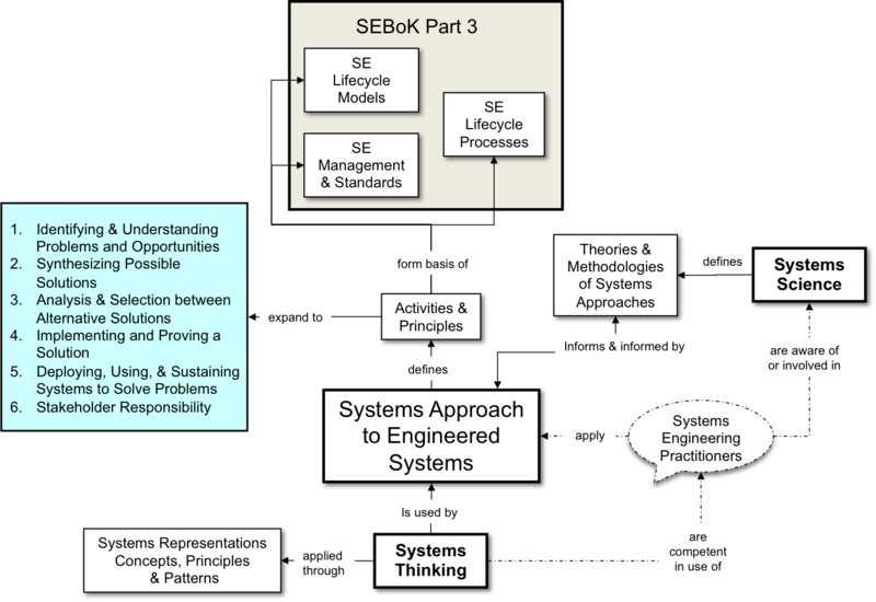 File:Fig 1 Systems Engineering and the Systems Approach RA.png