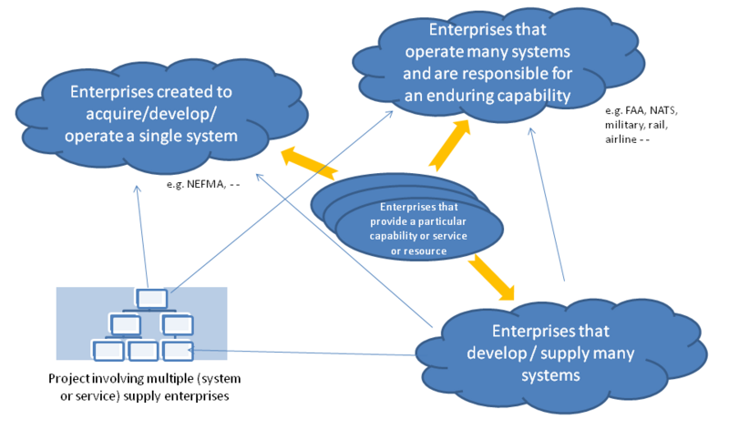 File:System enterprises and organizations v2.png
