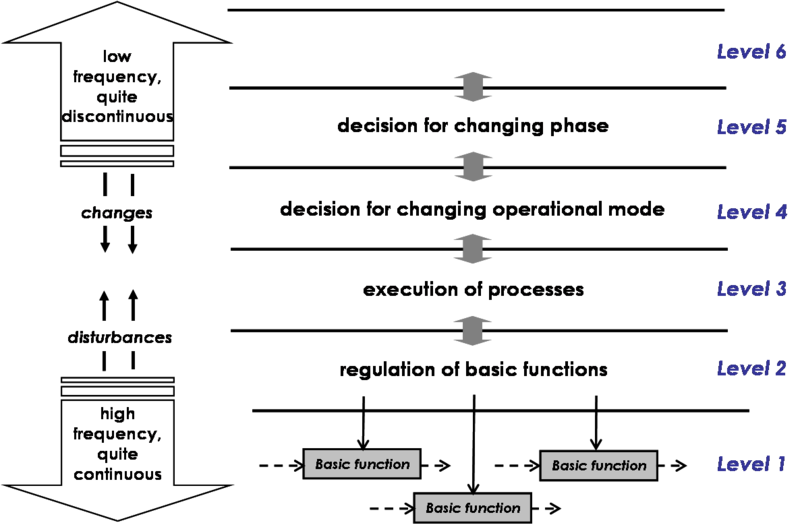 File:SEBoKv05 KA-SystDef Temporal and decision hierarchy levels.png