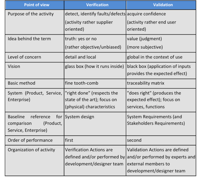 File:Table.Verific and Valid Differences AF 071112.png
